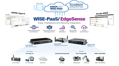 High-Performance Edge Intelligence Server with WISE-PaaS/EdgeSense for IoT Manageability and Analytics