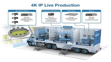 Multi-channel 4K HEVC Broadcast and Contribution Encoder