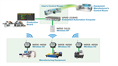 Wireless Data Collection for Remote Equipment Management