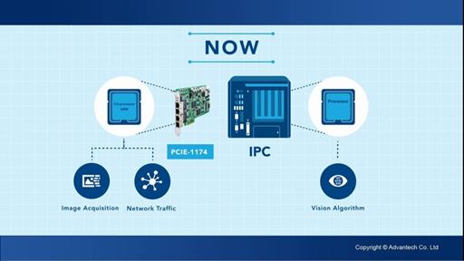 Advantech Machine Vision Solutions with GigE Vision Support