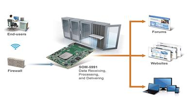 Cutting-edge COM Express Module Powered by Server-Grade Processor Supports Extreme Performance