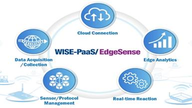 Advantech Launches WISE-PaaS/EdgeSense to Enable Edge Intelligence and Sensing Integration