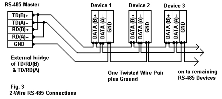 advantech industrial computer , embedded computer, industrialtwo wire rs 485 connections figure 3 applies to most b b smartworx rs 485 converters that can be set for 2 wire or 4 wireoperation, and for some 2 wire