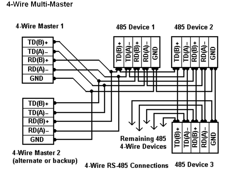 ethernet rs 485 2wire pinout diagram rs 485 connections faq advantech  rs 485 connections faq advantech