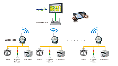 Wireless solution for establishing production line monitoring systems