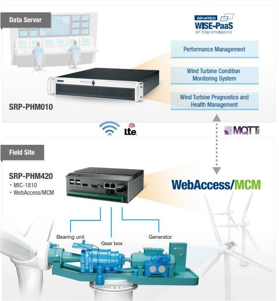 風力發電監測與PHM解決方案系統架構圖
