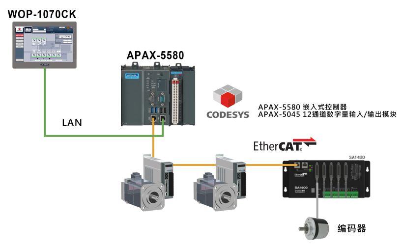 APAX與CODESYS整合方案系統架構圖