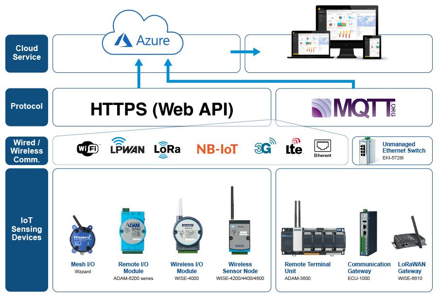 Azure Iot Edge Architecture