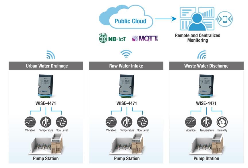 水泵NB-IoT端到雲系統架構圖