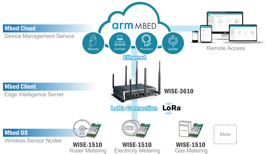 ARM mbed Cloud Device Management for Smart City