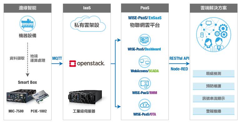 設備診斷雲端平台系統架構圖