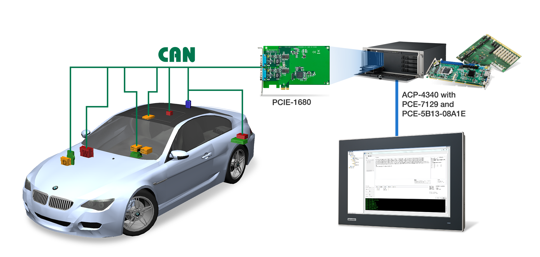 Vehicle Body Control Module Test System