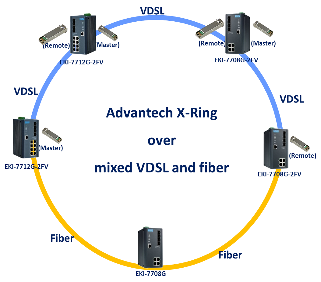 Vdsl X Ring Solution That Leverages Ethernet Switch Functionalities Wiring Diagram Users Can Choose Copper Connection For Short Distance 100m Communication In A District Cross Road Monitoring On The Other Hand