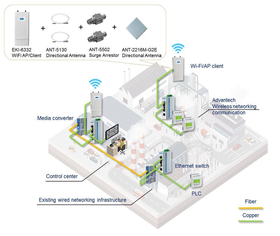 南亞塑膠桃園廠無線網路系統架構圖