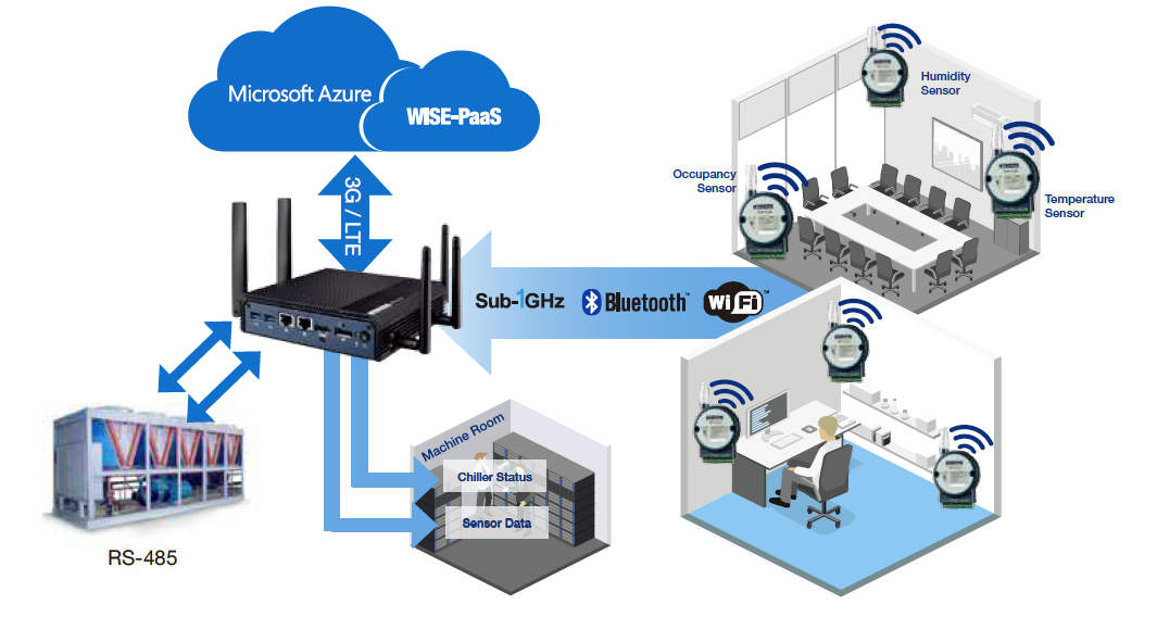 Smart Hvac System For Smart Building Advantech
