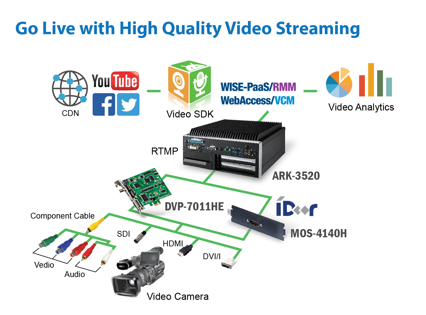 Go live with high quality video streaming embedded core advantech more about go live with high quality video streaming embedded core ccuart Choice Image