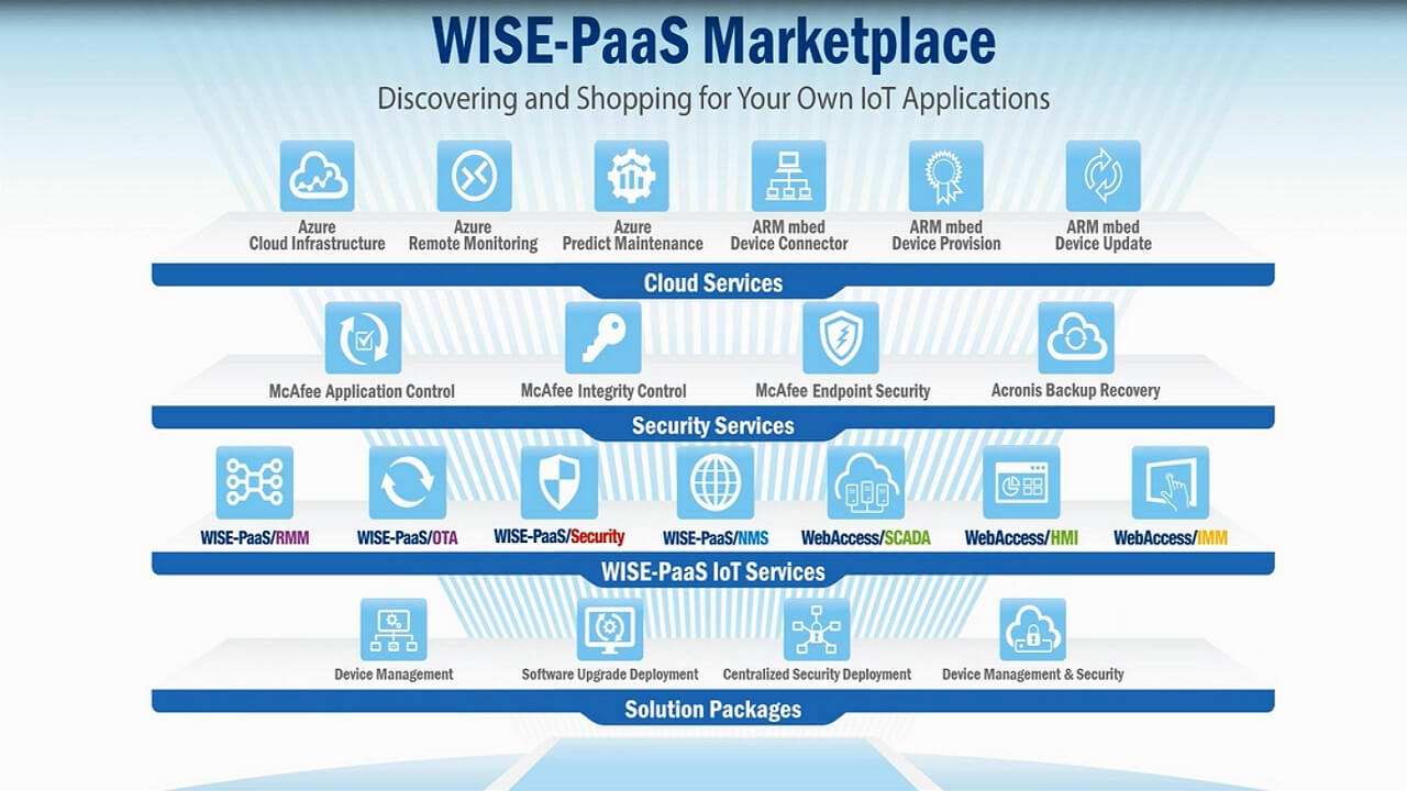 WISE-PaaS Marketplace, Your online software store