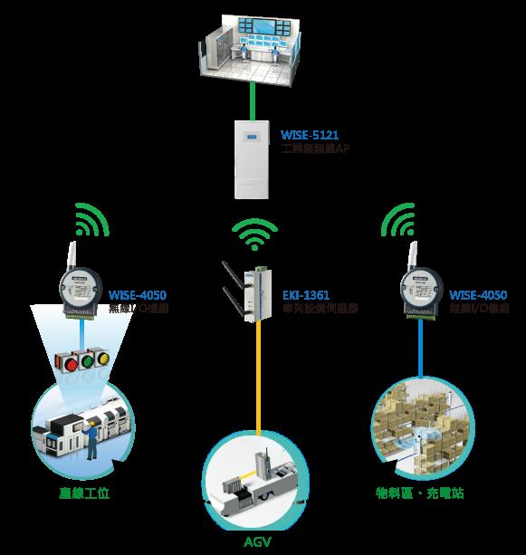 自動化物料配送系統架構圖