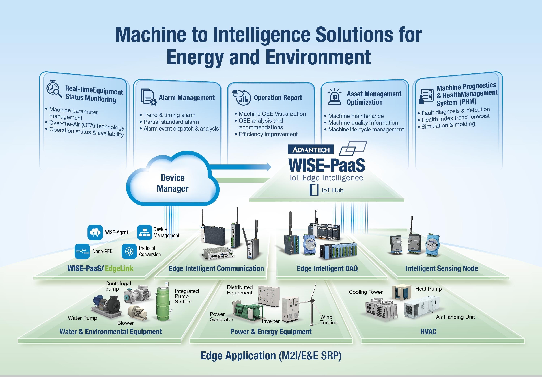 Advantech Industrial Computer Embedded Computer