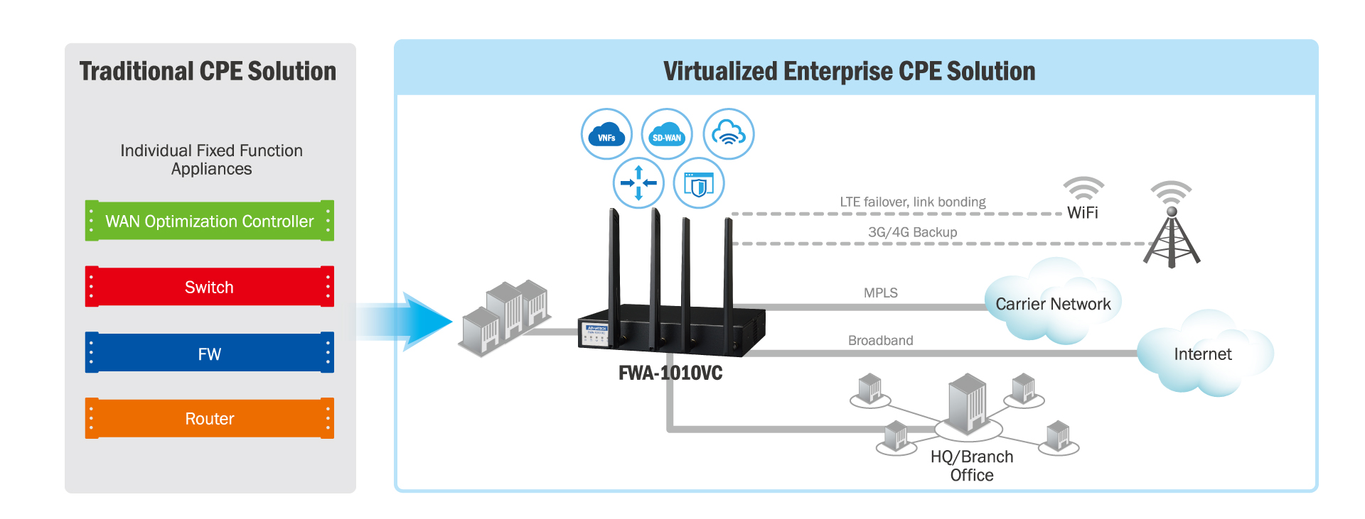Universal Cpe Deployment Advantech Wireless Office Network Diagram In A Virtual Vcpe Model All The Functions Can Be Consolidated Using Software Based Vnfs Running On Top Of