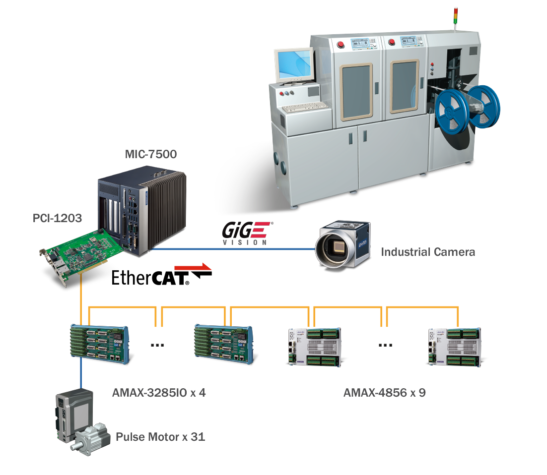 Advantech's EtherCAT Solution for the Integrated IC Packaging