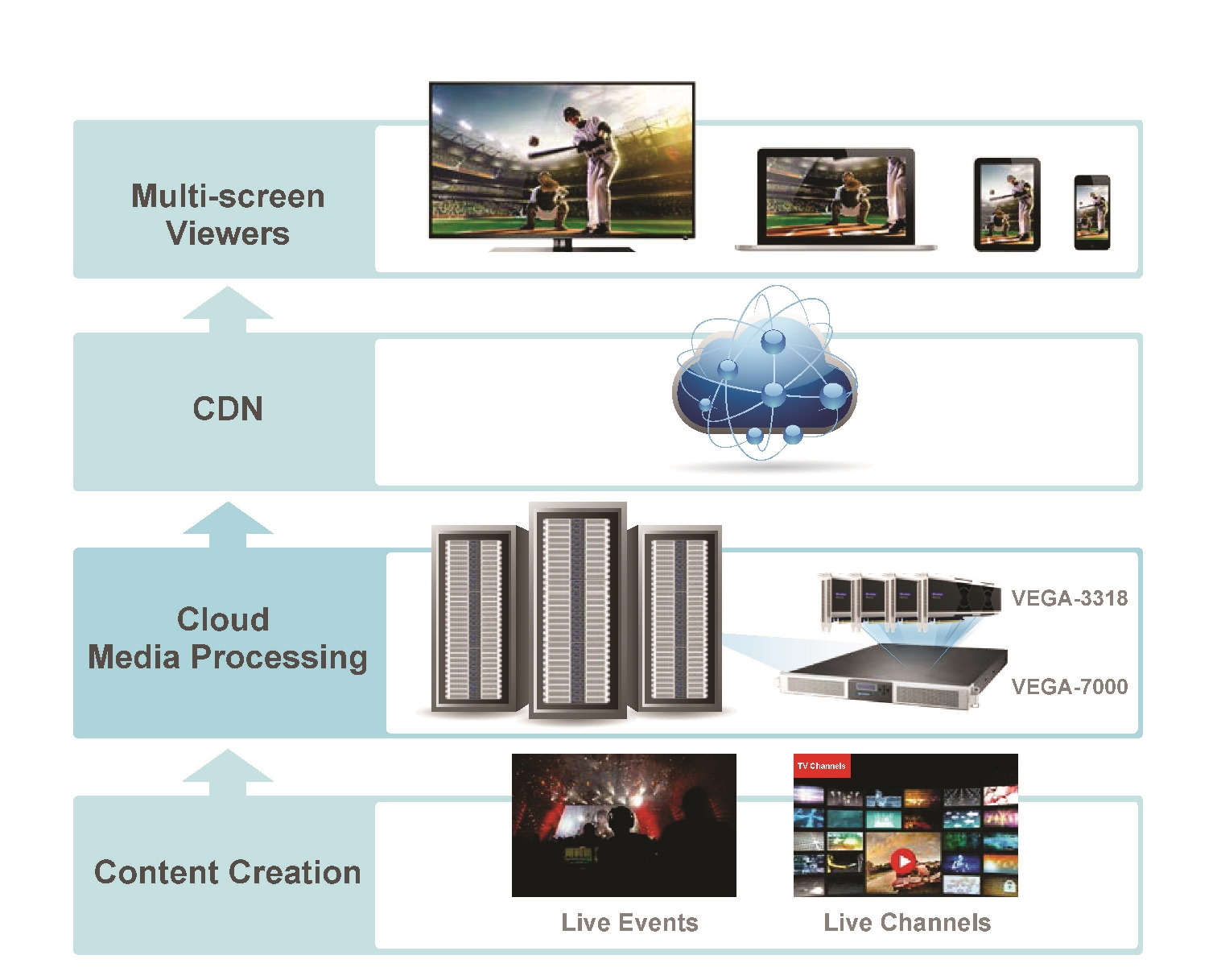 Highest Density Cloud Media Processing for OTT Video Delivery