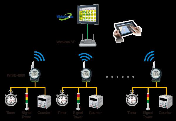 生產線監測解決方案系統架構圖