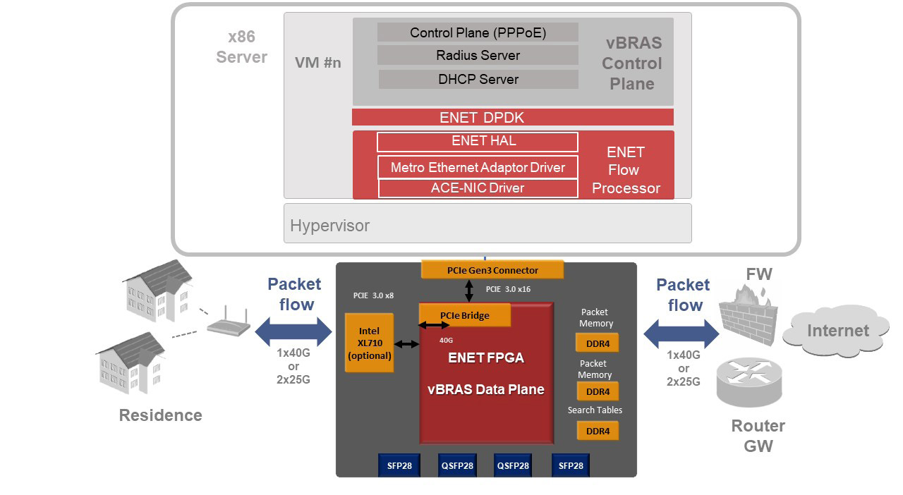 Accelerating Virtual BRAS Data Plane Throughput - Advantech